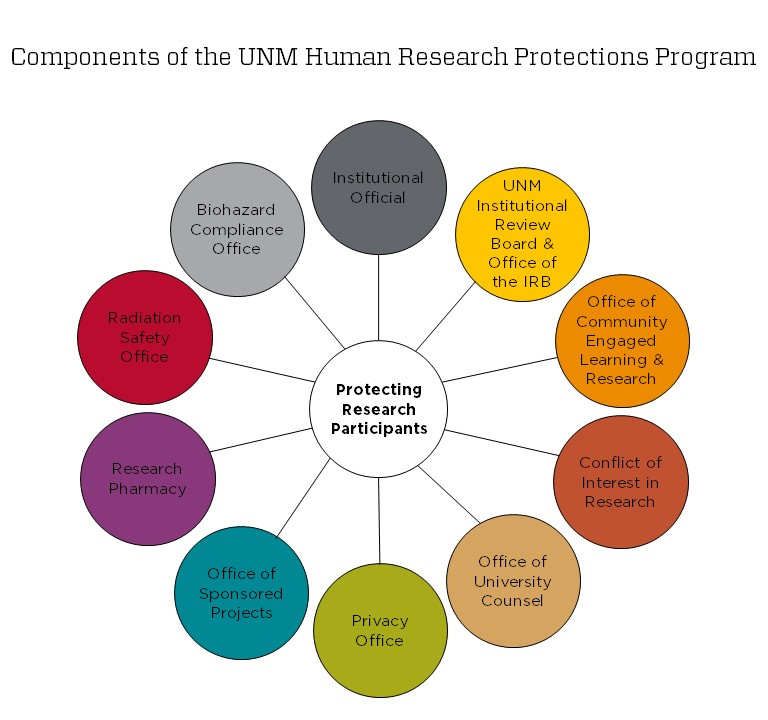 Human Research Protections Program Org Chart